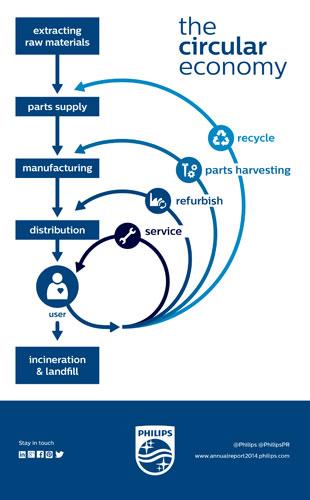 Infographic-Philips-Circular-Economyweb