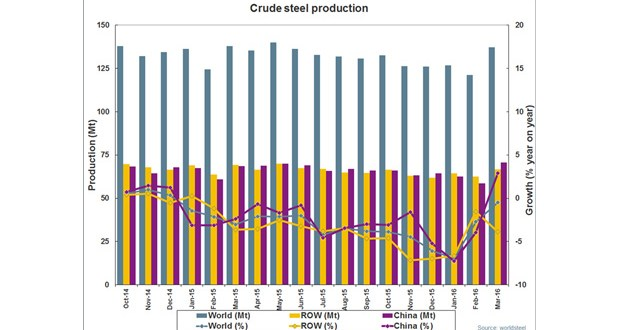 March 2016 crude steel production for the 66 countries reporting to worldsteel