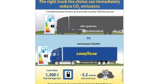 Goodyear highlights truck tyre influence on CO2 emissions