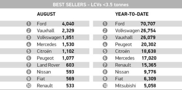 SMMT reports August records best LCV performance in 11 years graph 5