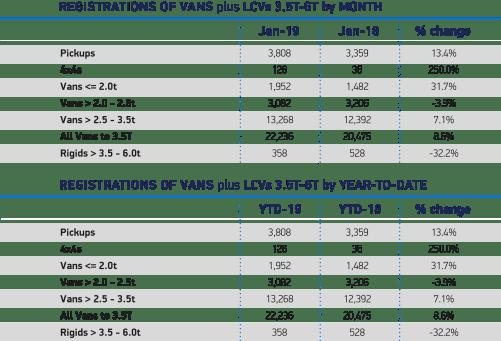 registrations of vans