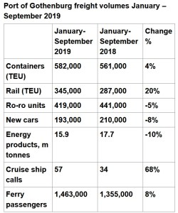 Port of Gothenburg freight volumes January September 2019