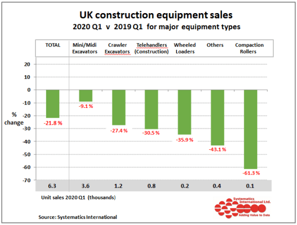 Construction equipment sales fell by 22 percent in Q1 2020 2