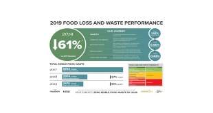 Cranswick eclipses international food waste reduction target