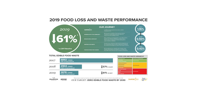 Cranswick eclipses international food waste reduction target, achieving 61% reduction more than a decade earlier than planned