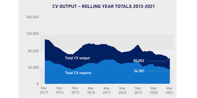 CV manufacturing up 16.9% in March, one year on from pandemic shuttering factories