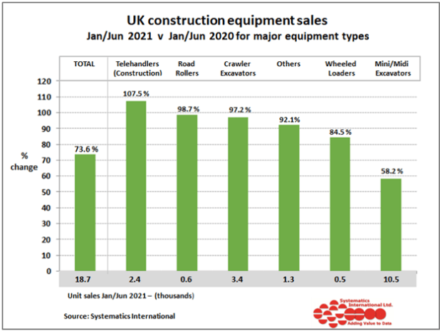 strongest growth in sales has been experienced by Telehandlers