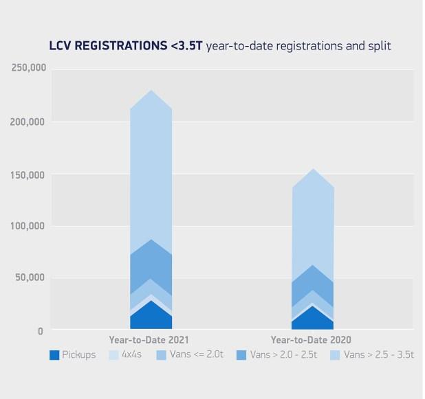 Van Registrations 2021 2