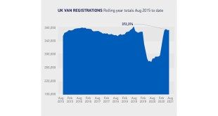 Van registrations swell for summer but semi-conductor shortage concerns loom