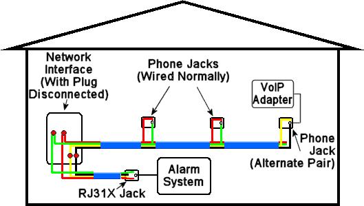Home Telephone Wiring Australia