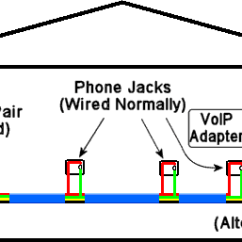 Bt Telephone Extension Socket Wiring Diagram Napco Burglar Alarm System House Scheme As The United States And Canada For Telephoneshow To Distribute Voip Throughout A Home