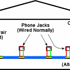 Phone Jack Wiring Diagram Dsl Simple Of Human Eye How To Distribute Voip Throughout A Home Using The Alternate Pair Feed Modem
