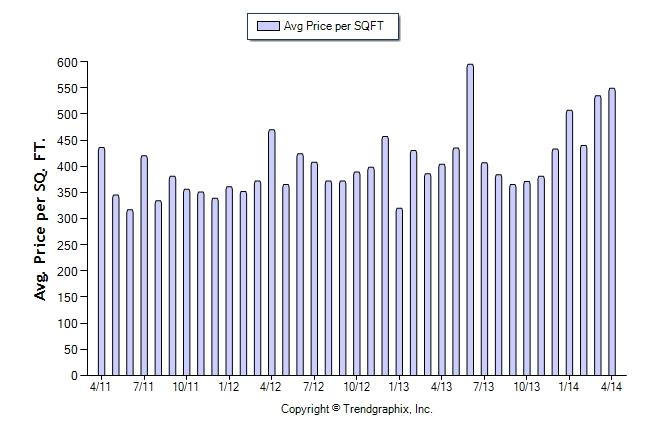 Average PPSF SFHs