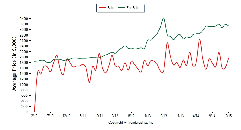 SIB 5 Year Ave price Sold vs. Asking
