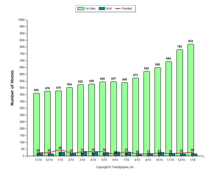SIB Inventory Chart FEB 2016
