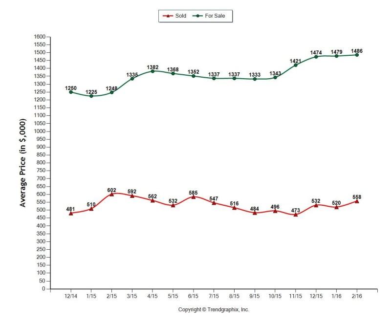 APR 2016 Miami HOMES Inventory vs. Sold