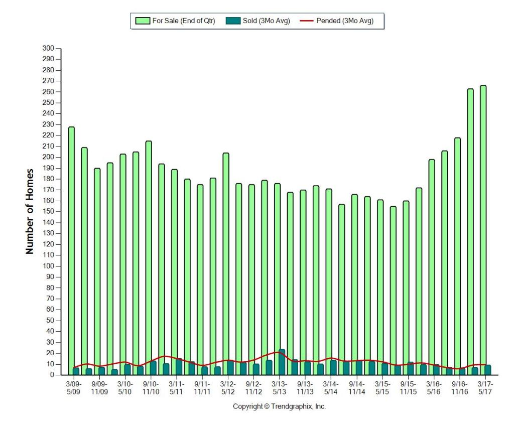 8 Year Inventory Trends - Bal Harbour Florida