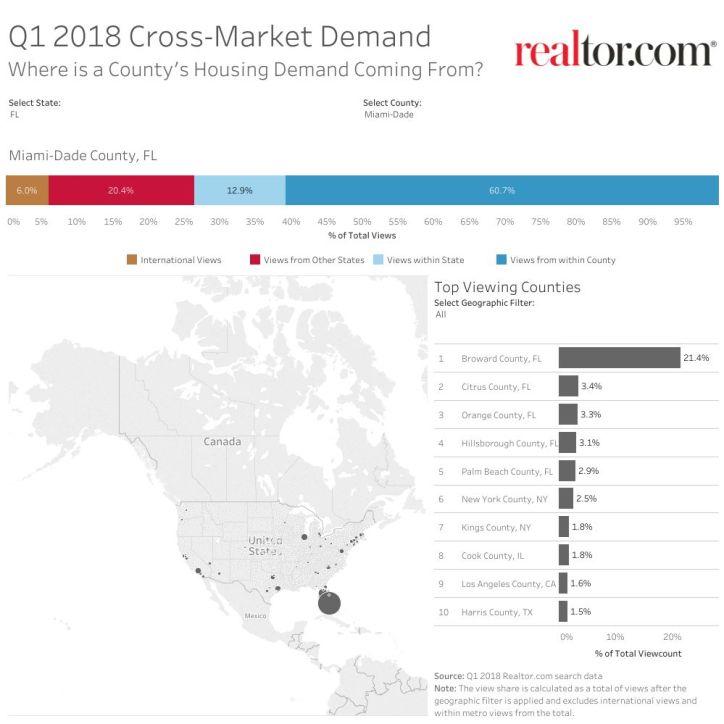ViewstoCounty-Cross Market Demand