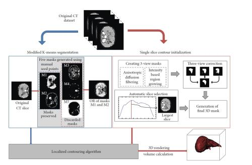 small resolution of steps for liver segmentation and volume calculation modular block diagram