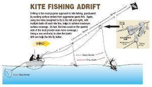Kite Fishing Tips, Rigging Techniques, and Essential Gear