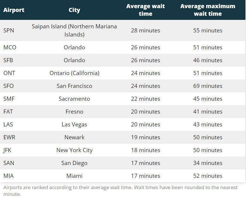 slowest us airports miami glasnik
