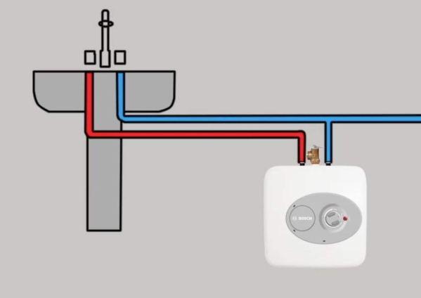 Bosch Tronic 3000 T 7-Gallon Electric Mini-Tank Water Heater4