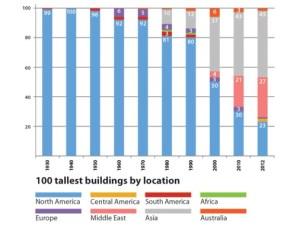 مکان صد برج بلند دنیا به تفکیک سال