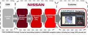 Carwings Navigation de Nissan