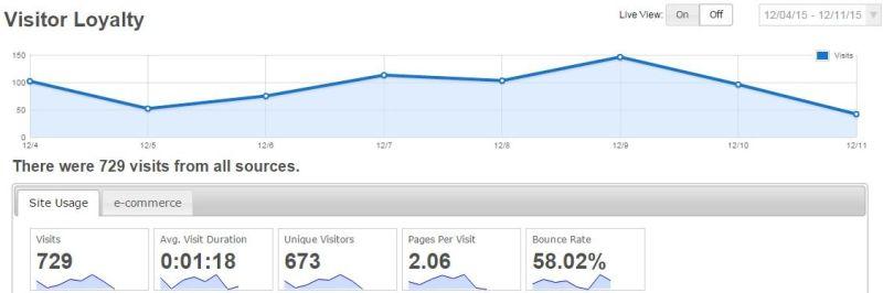 Open Web Analytics - Visitor Loyalty
