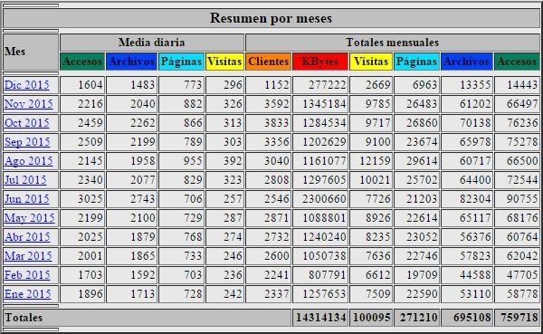 The Webalizer - Resumen por meses