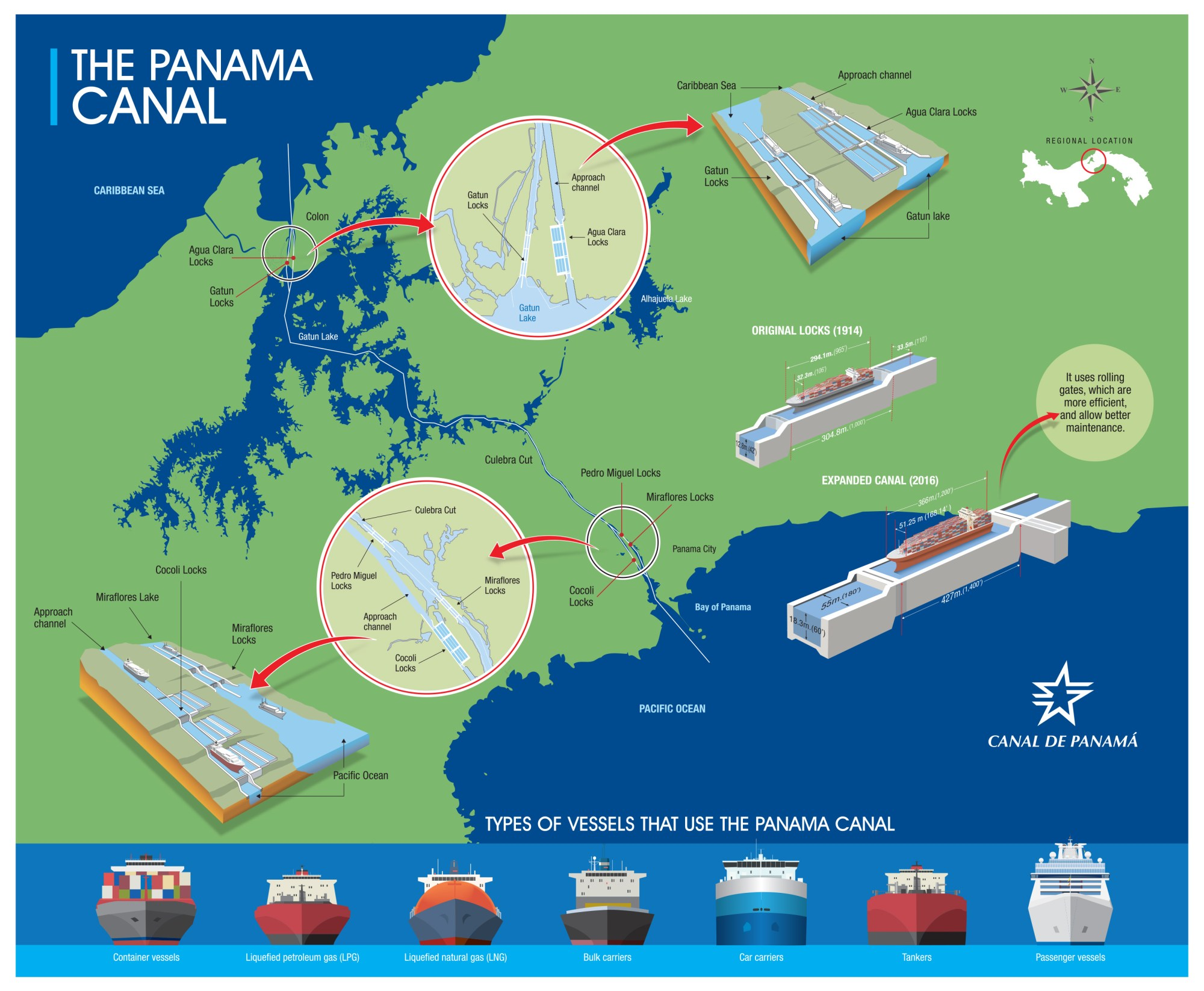 hight resolution of process flow diagram panama canal
