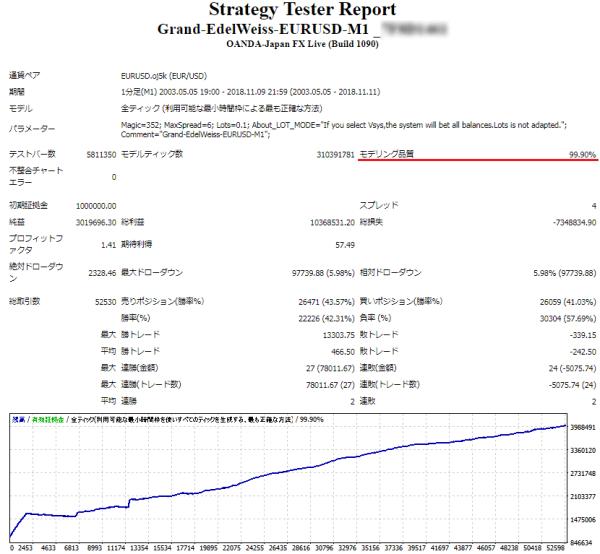 Grand-EdelWeiss 品質99.9%バックテスト スプレッド0.4
