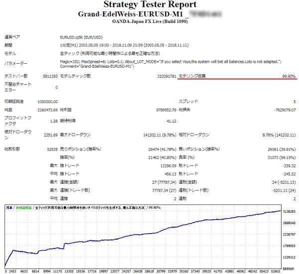 Grand-EdelWeiss 品質99.9%バックテスト スプレッド0.5