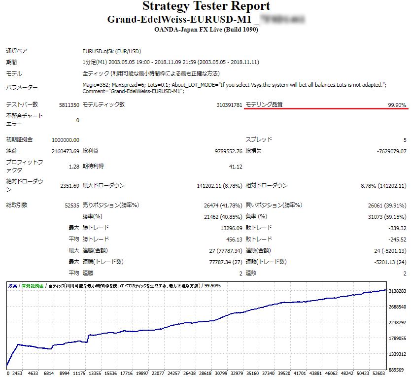 Grand-EdelWeissのバックテスト 品質99.9%