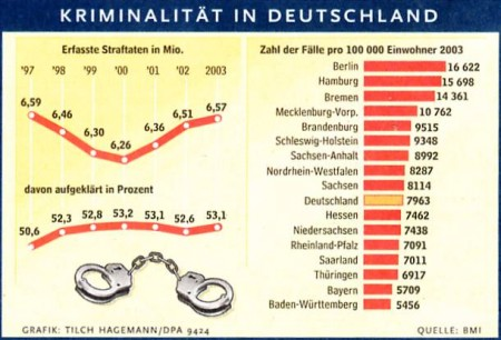 Kriminalitaet_BRD