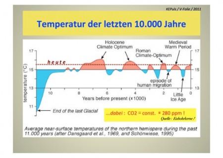 Temperaturen 10000Jahre