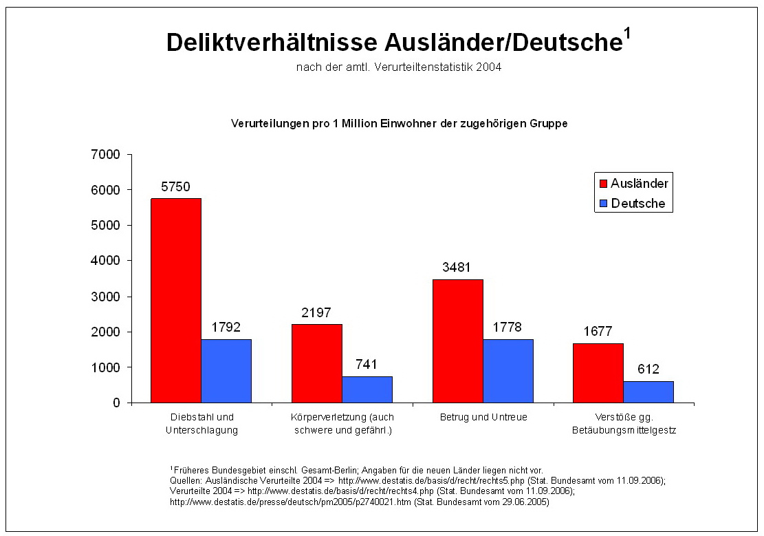Statistik Straftaten Ausländer