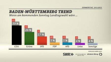 Sonntagsfrage Landtagswahl