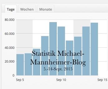 Statistik Michael_Mannheimer_Blog 9-2015