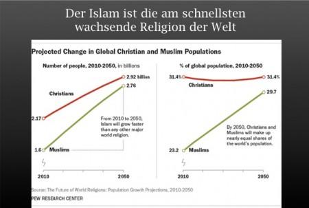 Islam christians weltweit
