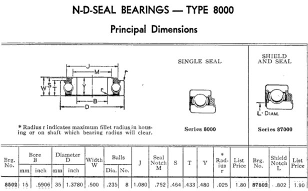"Original bearings for the 115.6962 motor were New Departure model 8502. (15 mm x 35 mm x 1/2"")"