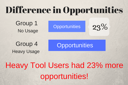 23% more opportunities for heavy sales enablement tool users