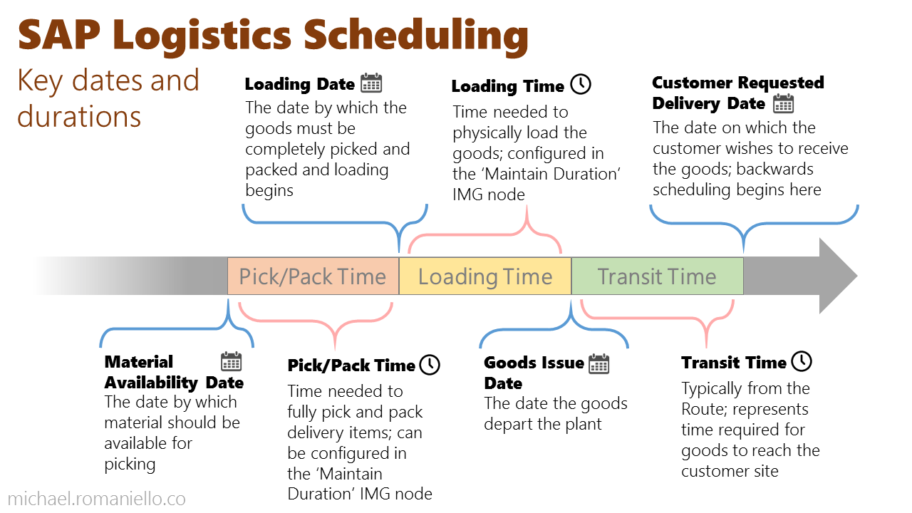Logistics Scheduling in SAP