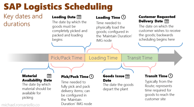 SAP Infographic:  Logistics Scheduling