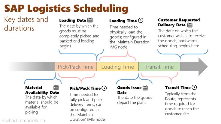 Logistics Scheduling in SAP
