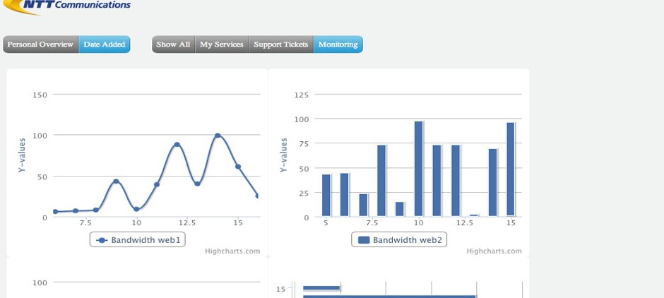 Early prototype with live charts