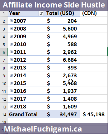 Screenshot showing Excel spreadsheet with how much money I've made from Affiliate Marketing over the past 12 years: $45,000 Canadian