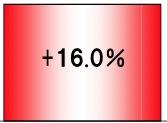 Kann man so die Zahl 16% veranschaulichen?