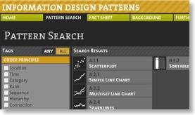 Suchfunktion der Webseite Information Design Patterns