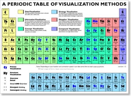 Periodensystem der Visualisierungsmethoden